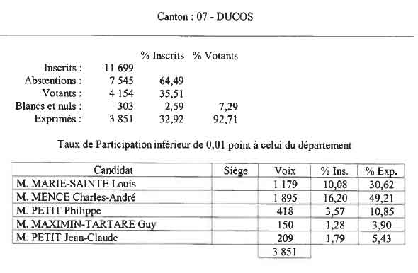 Resultats--Elections-Cantonales-Martinique